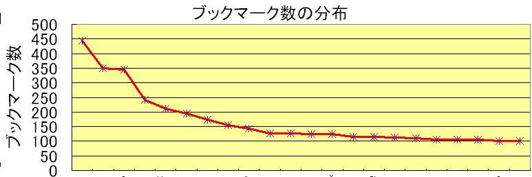 2006hbgraph01.jpg