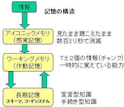 memorystructure01.JPG